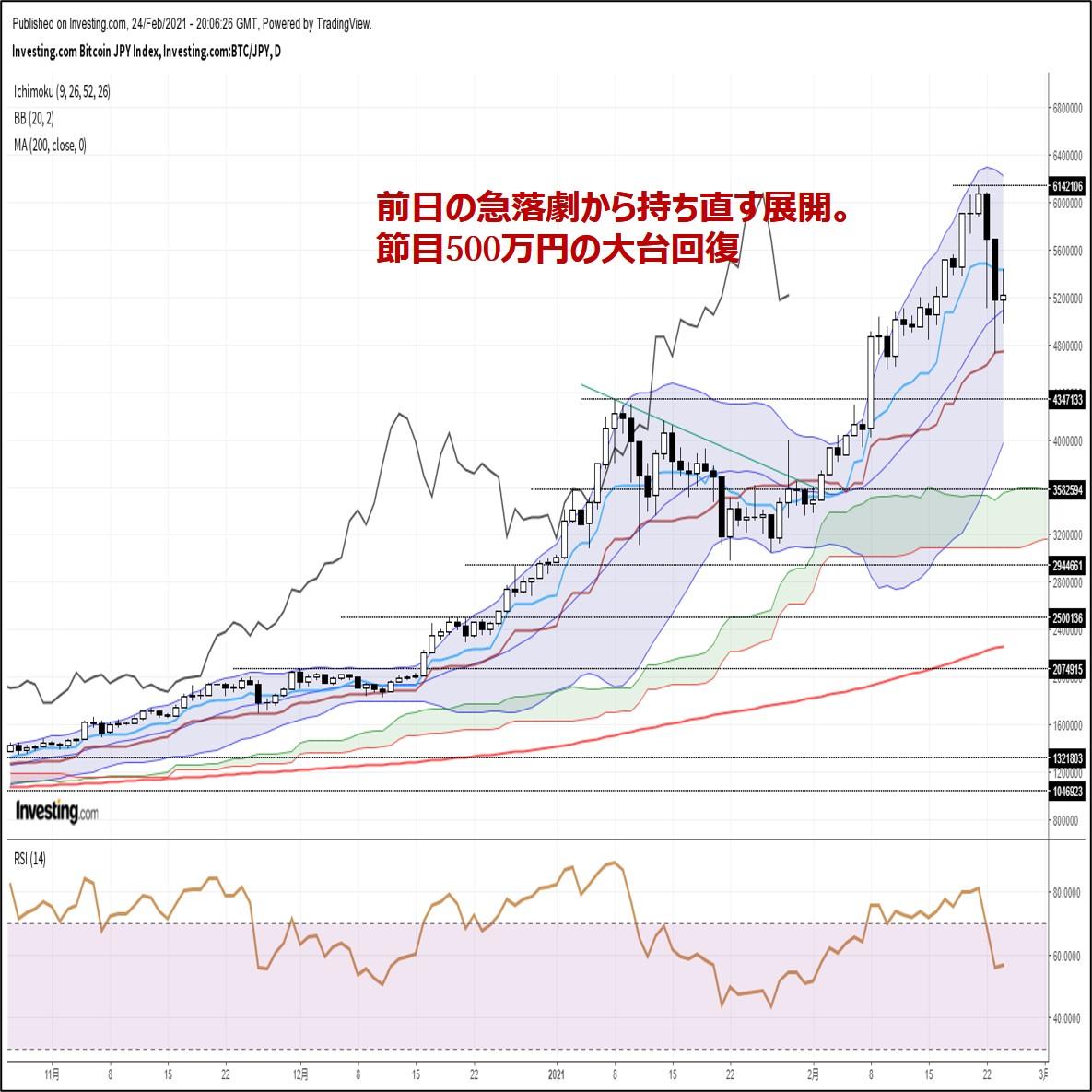 ビットコイン円、前日の急落劇から持ち直す展開。節目500万円の大台回復(2/25朝)