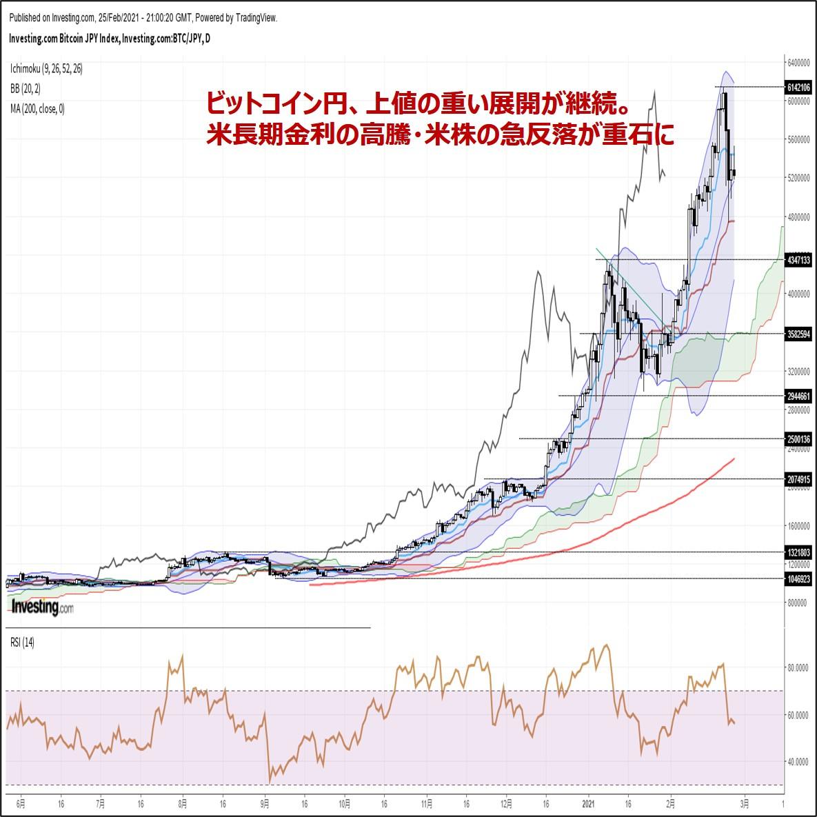 ビットコイン円、上値の重い展開が継続。米長期金利の高騰が重石に(2/26朝)