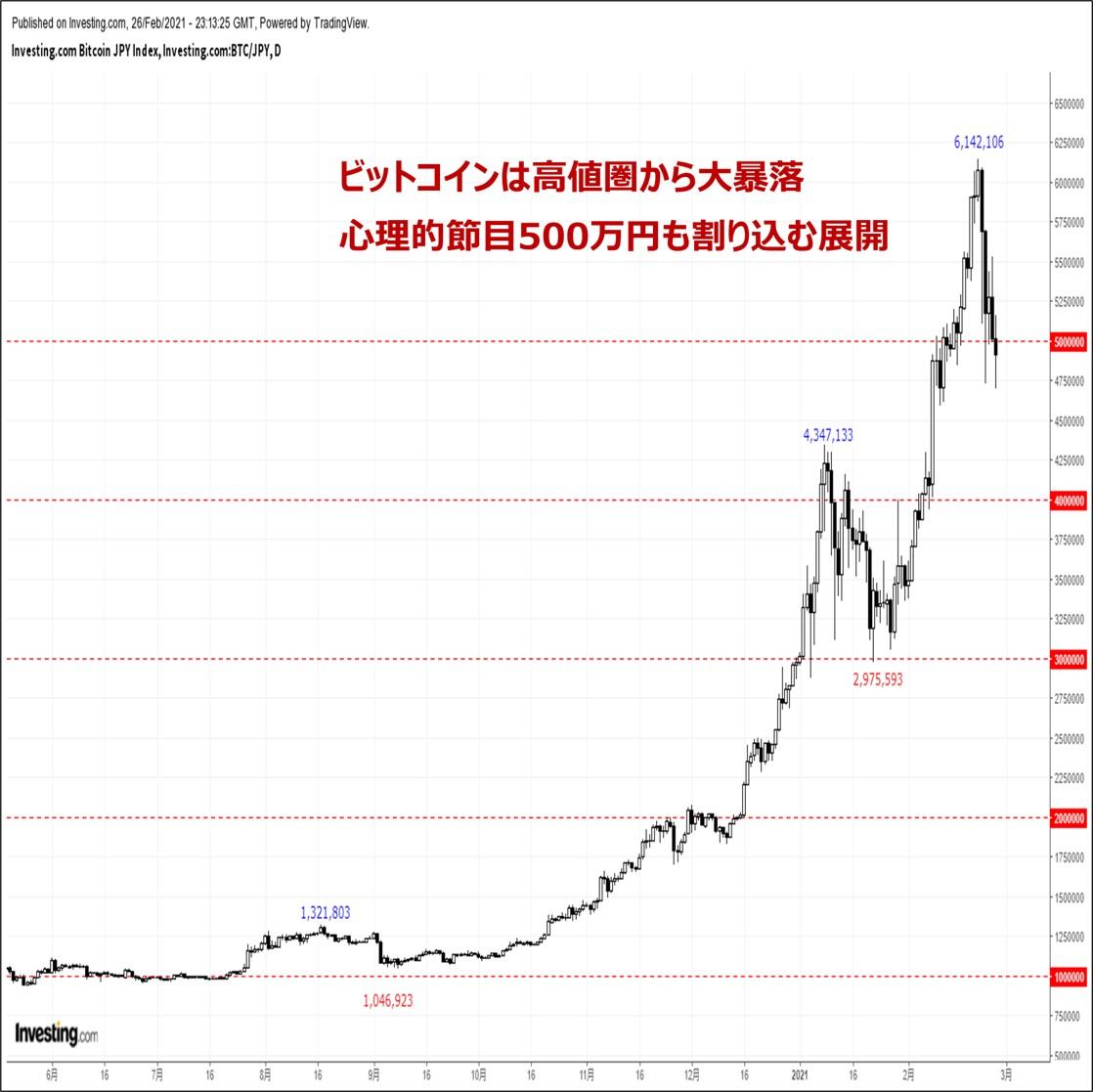 ビットコインの価格分析:『米債市場を震源地とするリスクオフ再燃。暗号資産は軒並み大暴落』(2/28)