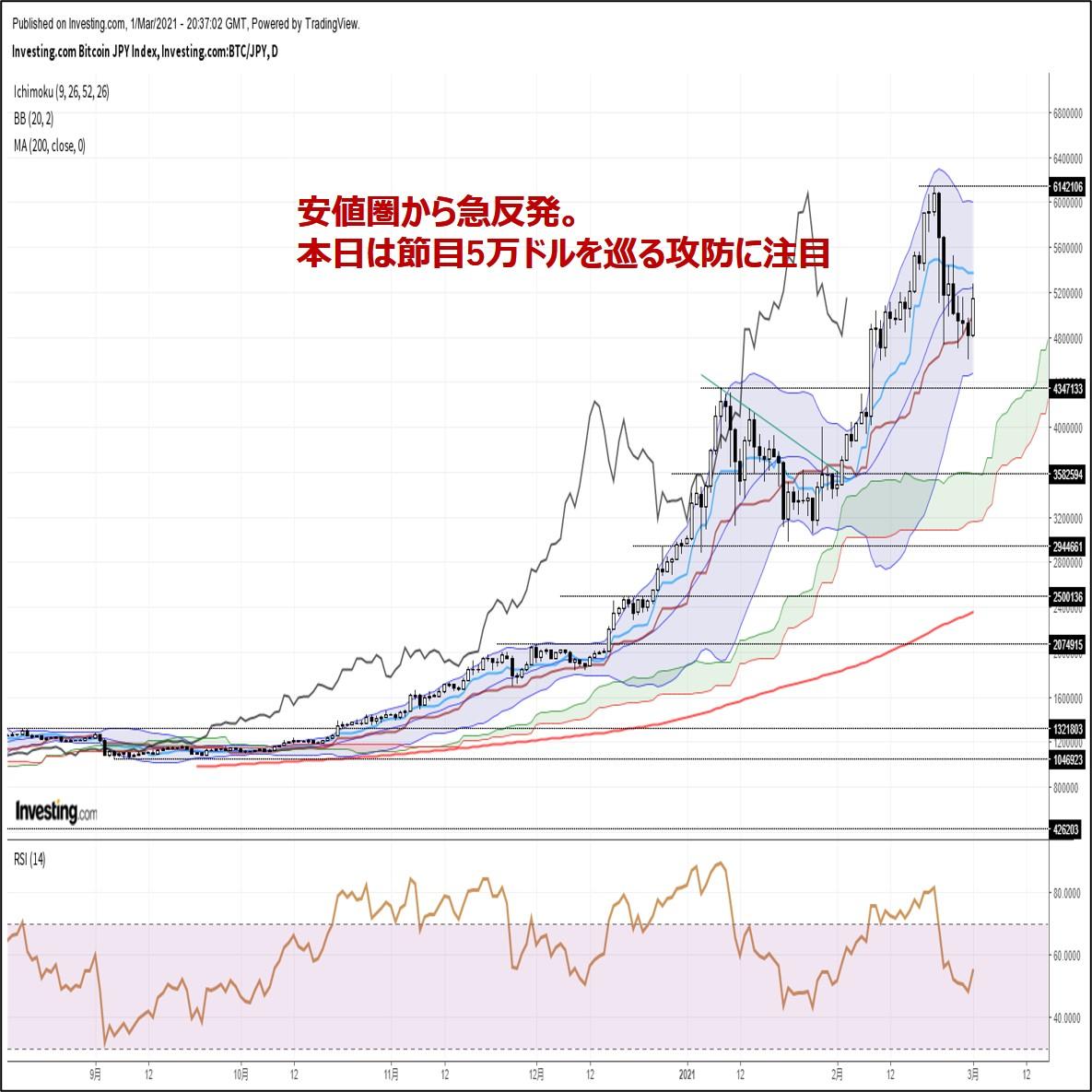 ビットコイン円、安値圏から急反発。本日は節目50000ドルを巡る攻防に注目(3/2朝)