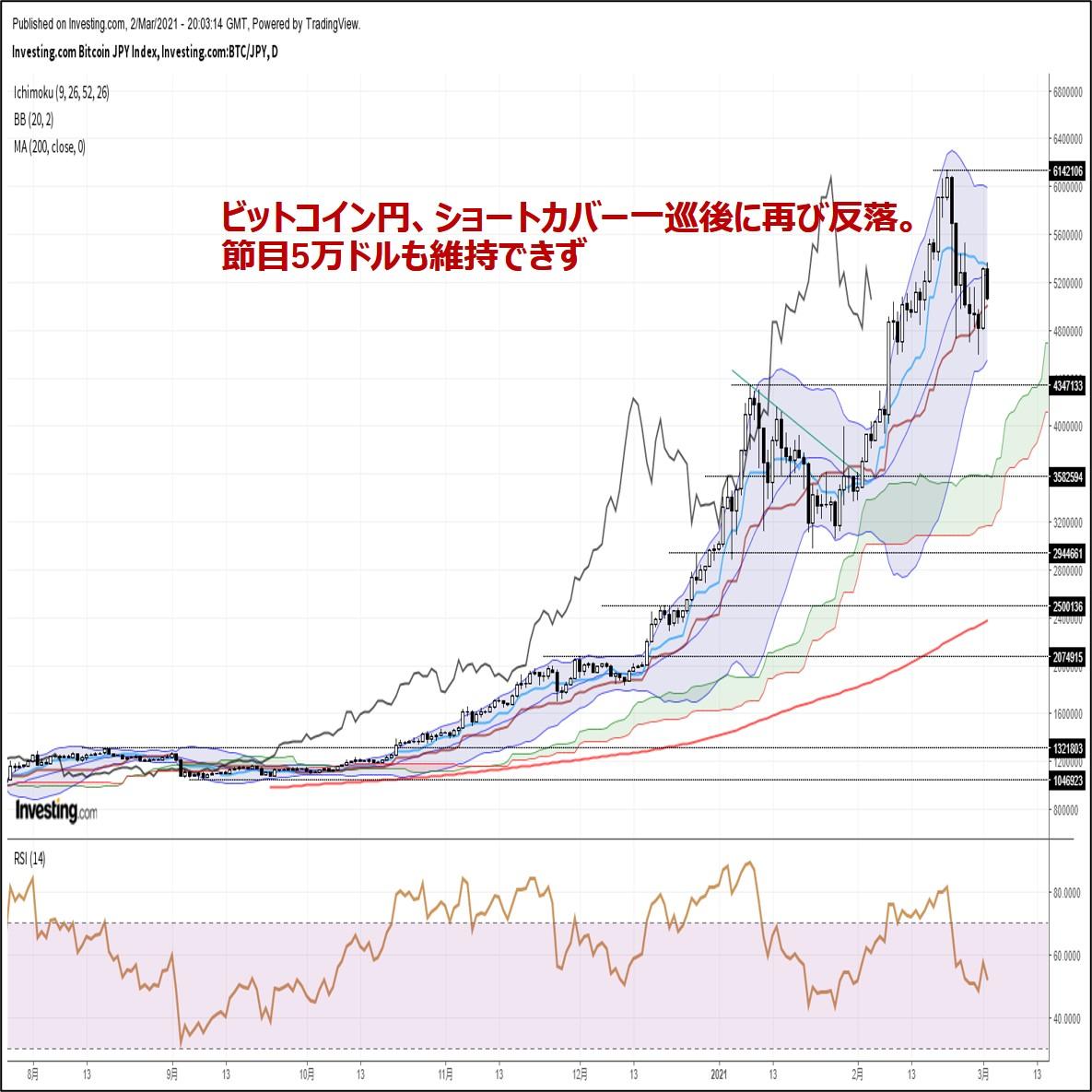 ビットコイン円、ショートカバー一巡後に再び反落。節目5万ドルも維持できず(3/3朝)