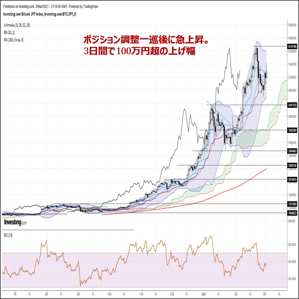 ビットコイン円、ポジション調整一巡後に急上昇。3日間で100万円超の上げ幅(3/4朝)