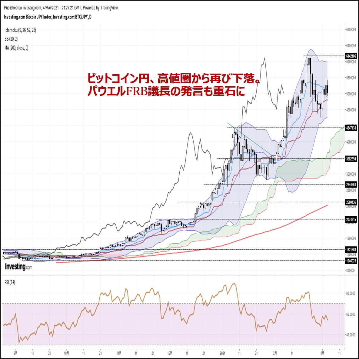 ビットコイン円、高値圏から再び反落。パウエルFRB議長の発言も重石に(3/5朝)