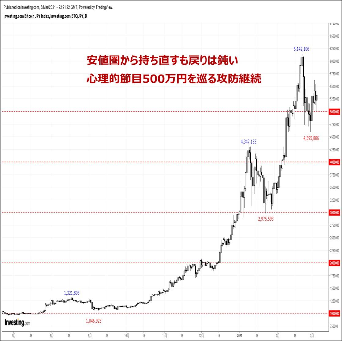 ビットコインの価格分析:『節目500万円を巡る攻防継続。来週もダウンサイドリスクに要警戒』
