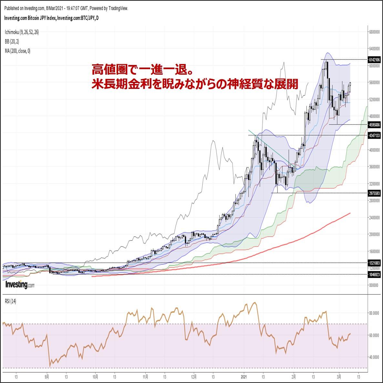 ビットコイン円、高値圏で一進一退。米長期金利を睨みながらの神経質な展開(3/9朝)