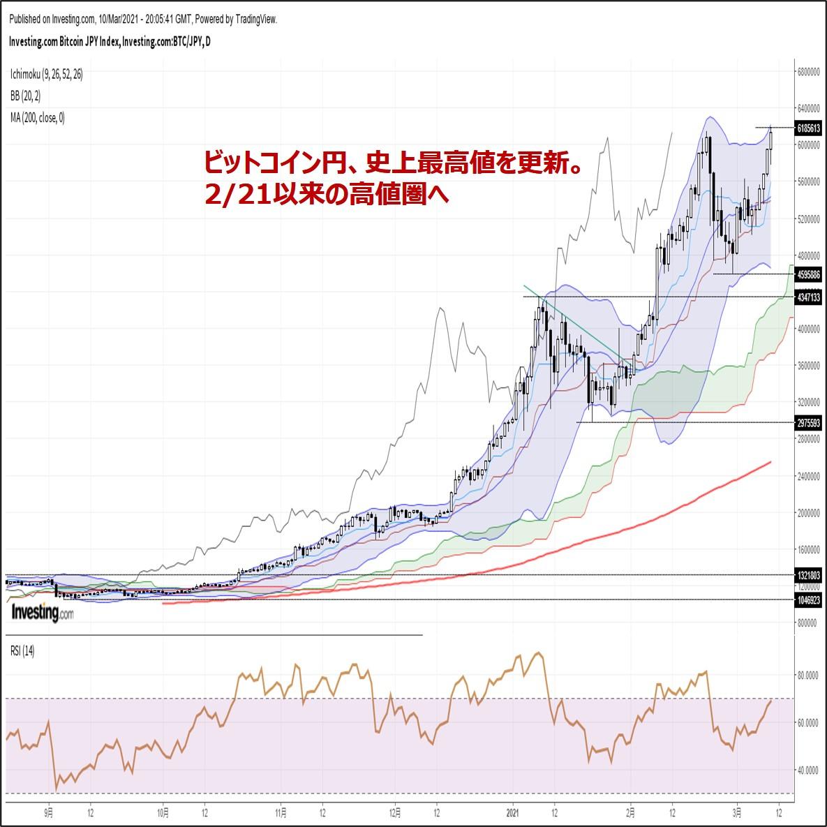 ビットコイン円、史上最高値を更新。2/21以来の高値圏へ(3/11朝)