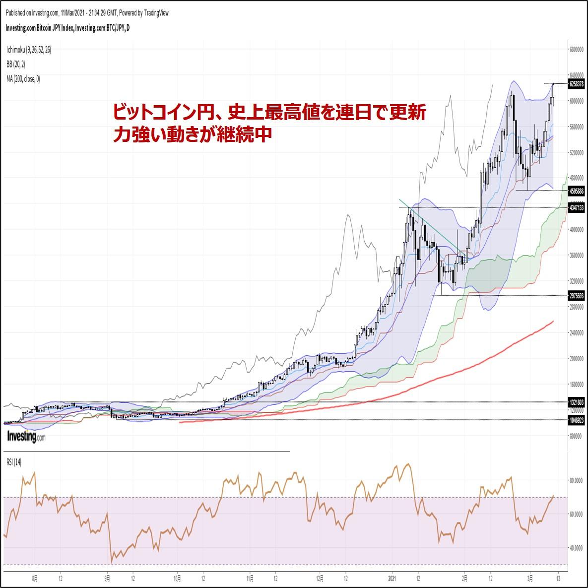 ビットコイン円、史上最高値を連日で更新。力強い動きが継続中(3/12朝)
