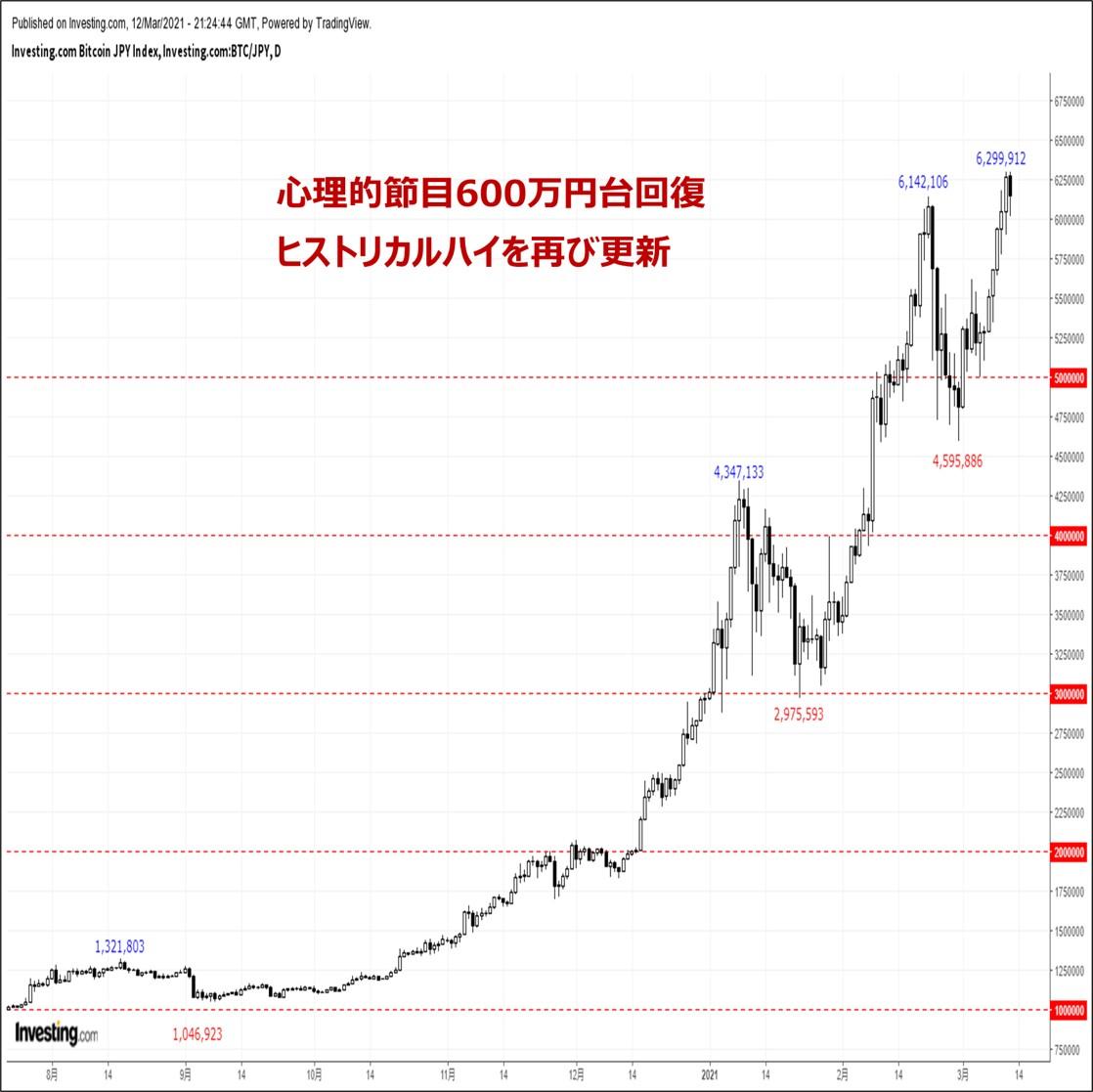 ビットコインの価格分析:『ヒストリカルハイ更新も来週は反落リスクに要警戒』(3/13)