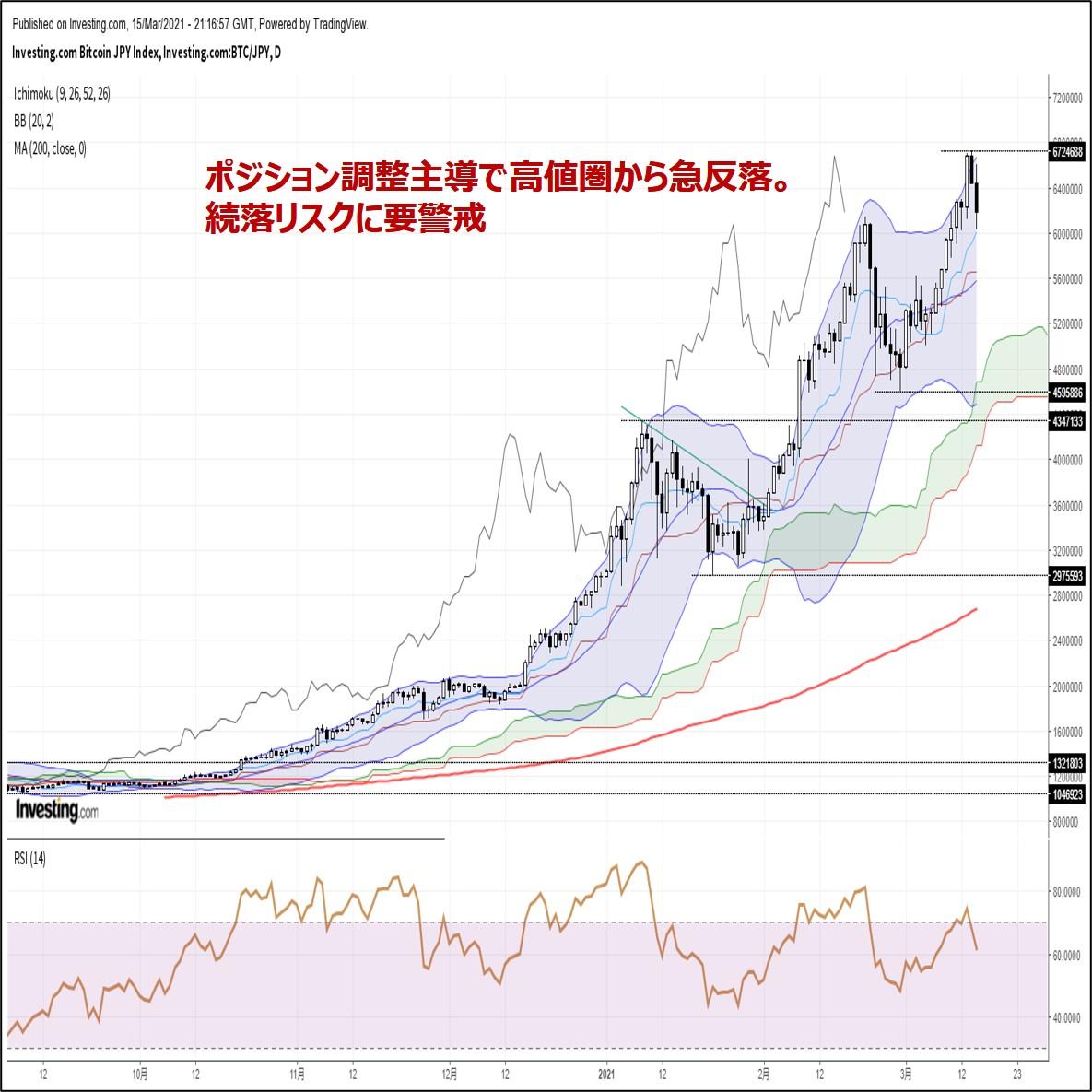 ビットコイン円、ポジション調整主導で高値圏から急反落。続落リスクに要警戒(3/16朝)