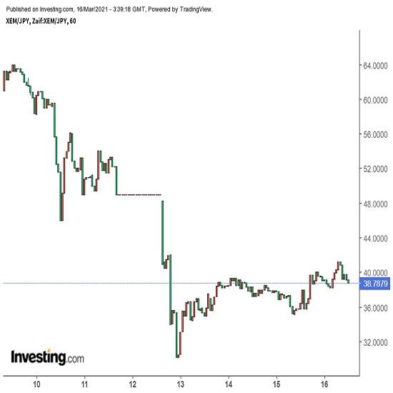「Symbol(暗号資産名XYM)」ローンチ延期、投資家はヤキモキ(21/3/16)(追記訂正あり)