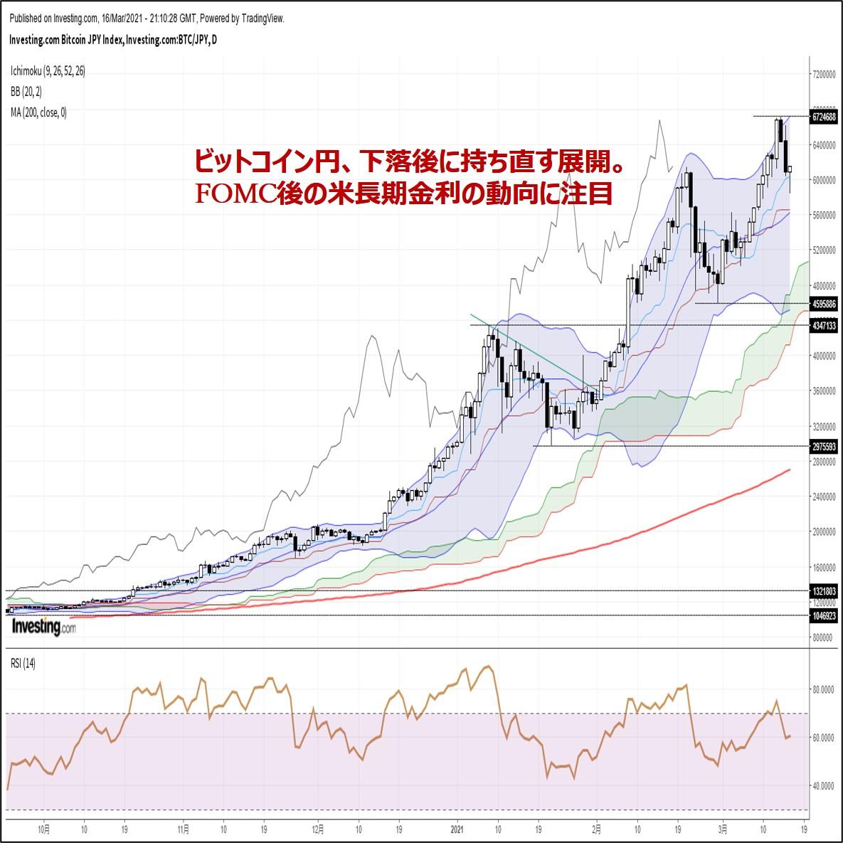 ビットコイン円、下落後に持ち直す展開。FOMC後の米長期金利の動向に注目(3/17朝)