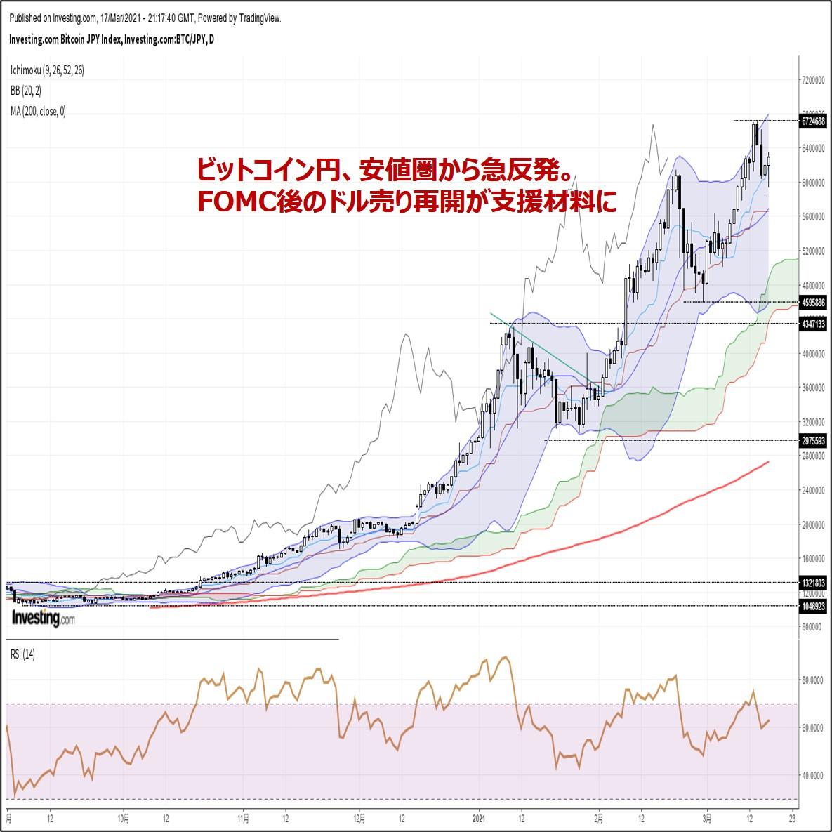 ビットコイン円、安値圏から急反発。FOMC後のドル売り再開が支援材料に(3/18朝)
