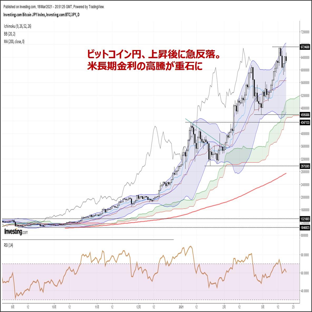 ビットコイン円、上昇後に急反落。米長期金利の高騰が重石に(3/19朝)