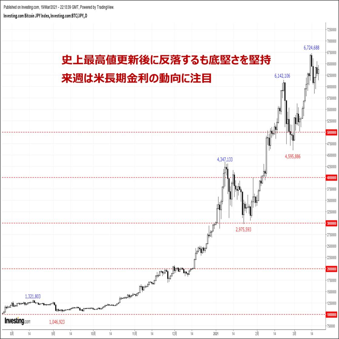 ビットコインの価格分析:『史上最高値更新後に反落するも底堅さを堅持。米長期金利に注目』(3/20)