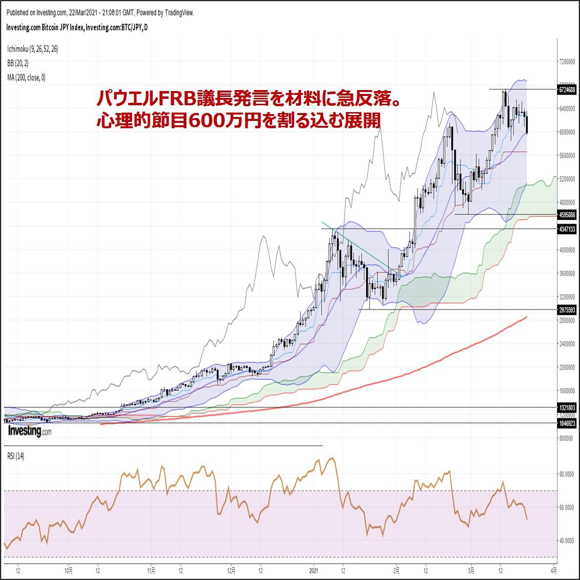 ビットコイン円、パウエルFRB議長発言を材料に急反落。節目600万円割れ(3/23朝)