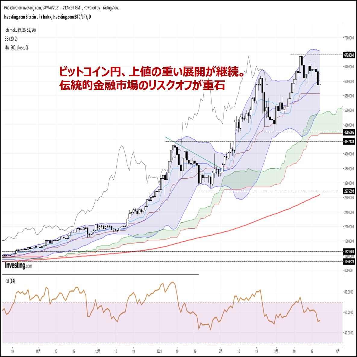 ビットコイン円、上値の重い展開が継続。伝統的金融市場のリスクオフが重石(3/24朝)