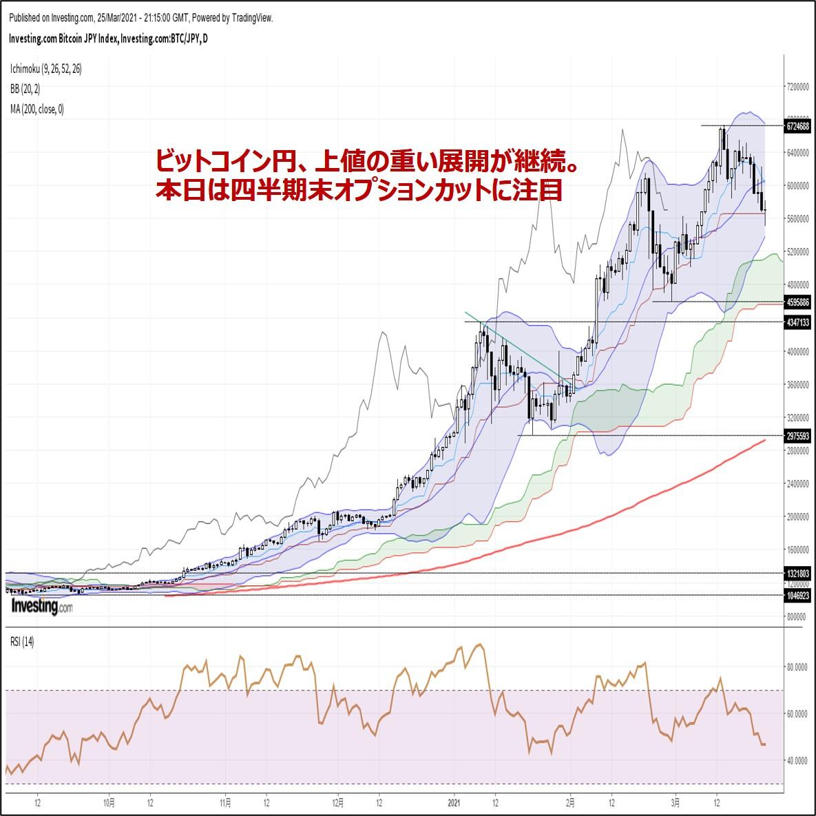 ビットコイン円、上値の重い展開が継続。本日は四半期末オプションカットに注目(3/26朝)