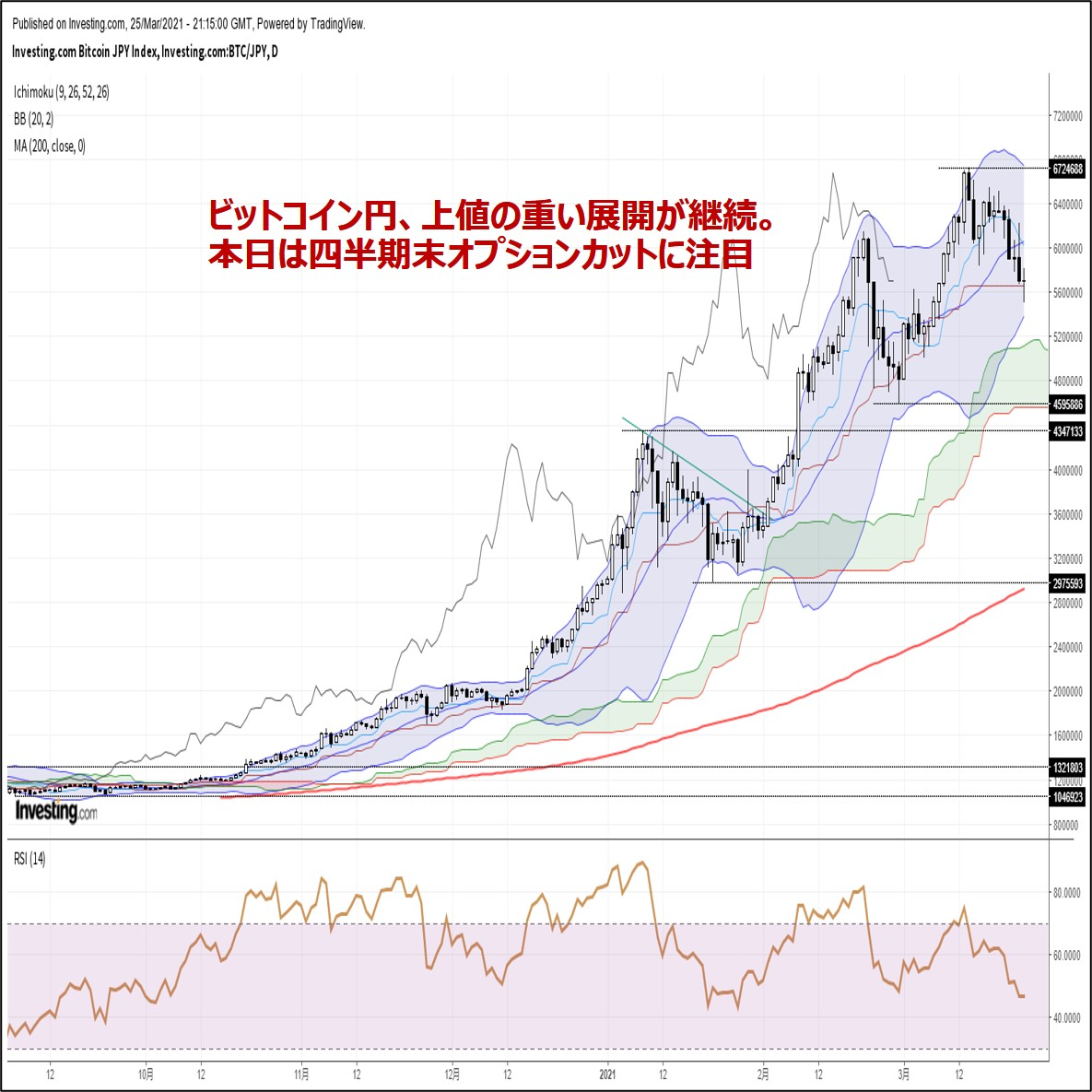 ビットコイン円、上値の重い展開が継続。本日は四半期末オプションカットに注目