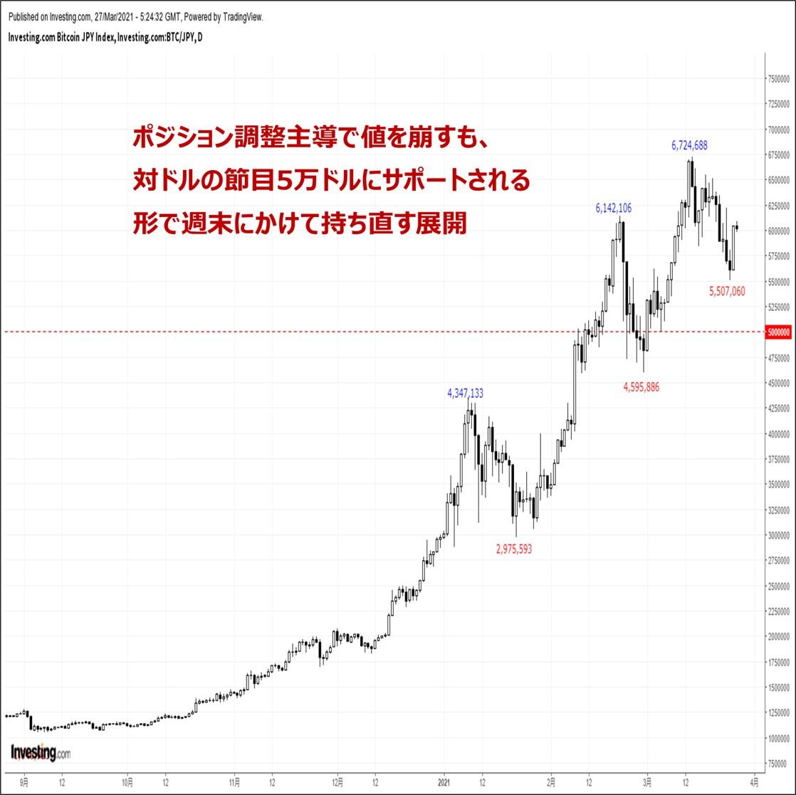 ビットコインの価格分析:『ポジション調整は道半ば。来週も下落基調が継続か』(3/27)