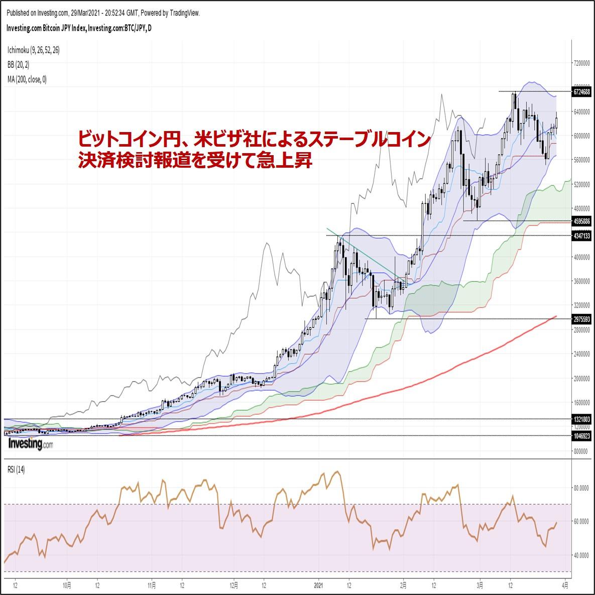 ビットコイン円、米ビザ社によるステーブルコイン決済検討報道を受けて急上昇(3/30朝)