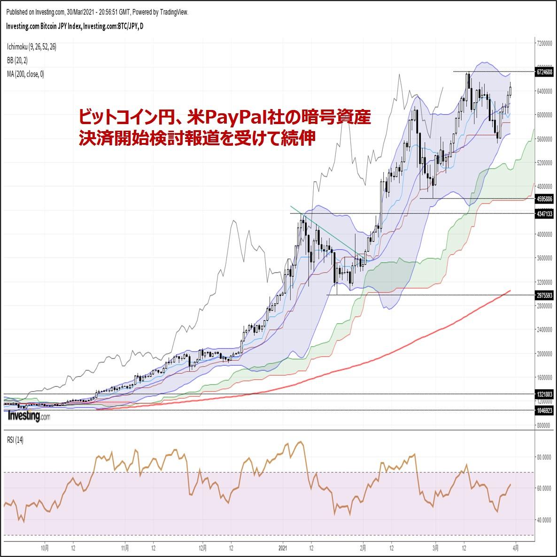 ビットコイン円、米PayPal社の暗号資産決済開始検討報道を受けて続伸(3/31朝)