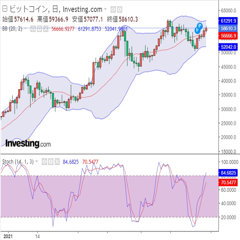 2018年の下落とドルの上昇(21/3/31)