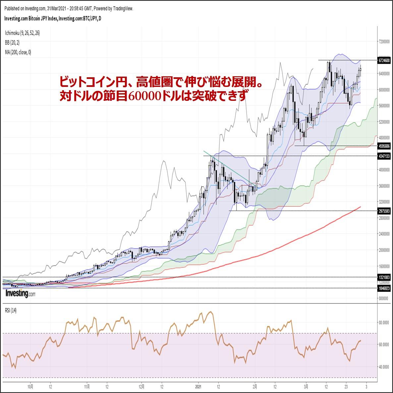 ビットコイン円、高値圏で伸び悩む展開。対ドルの節目60000ドルは突破できず