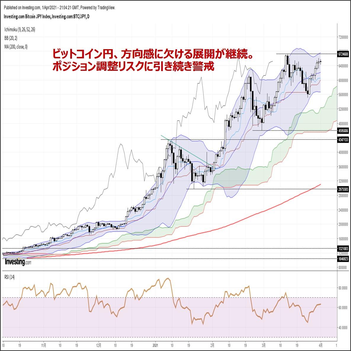 ビットコイン円、方向感に欠ける展開が継続。ポジション調整リスクに引き続き警戒(4/2朝)