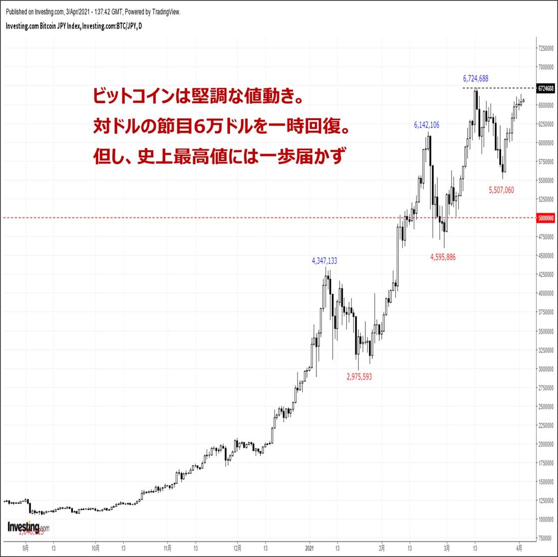 ビットコインの価格分析:『対ドルの節目6万ドルを一時回復。史上最高値を試す展開』(4/3)