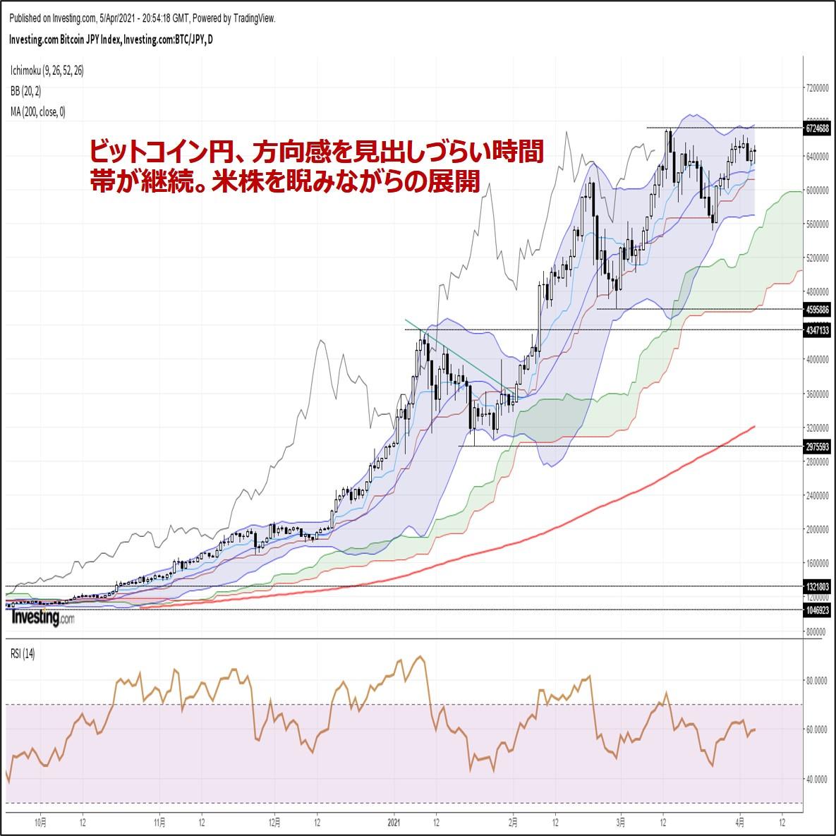 ビットコイン円、方向感を見出しづらい時間帯が継続。米株を睨みながらの展開(4/6朝)