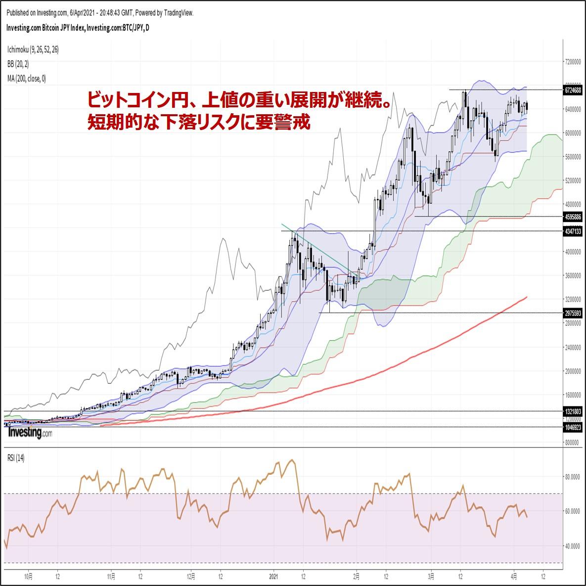 ビットコイン円、上値の重い展開が継続。短期的な下落リスクに要警戒(4/7朝)
