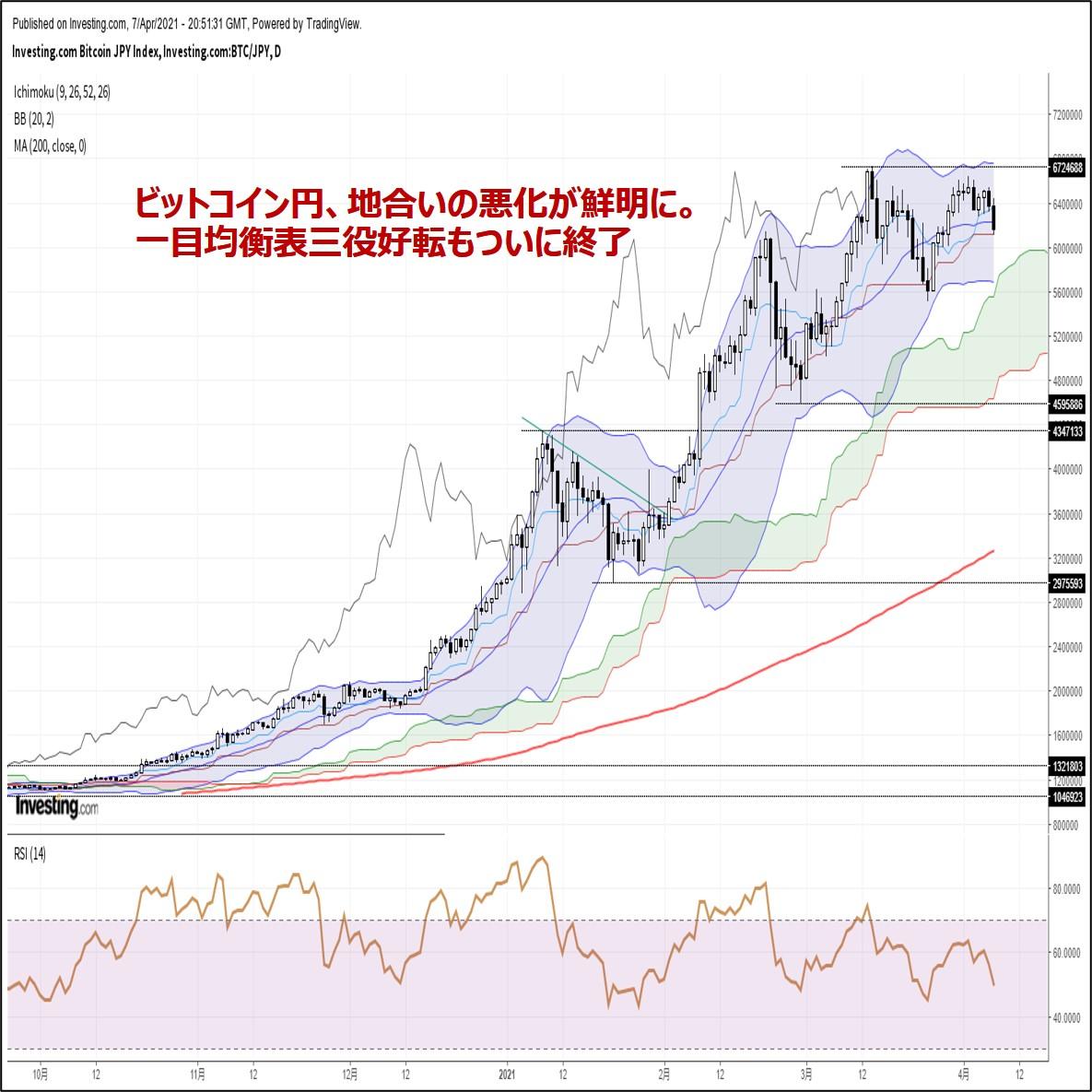 ビットコイン円、地合いの悪化が鮮明に。一目均衡表三役好転もついに終了(4/8朝)