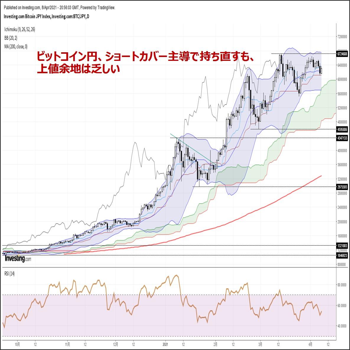 ビットコイン円、ショートカバー主導で持ち直すも、上値余地は乏しい(4/9朝)