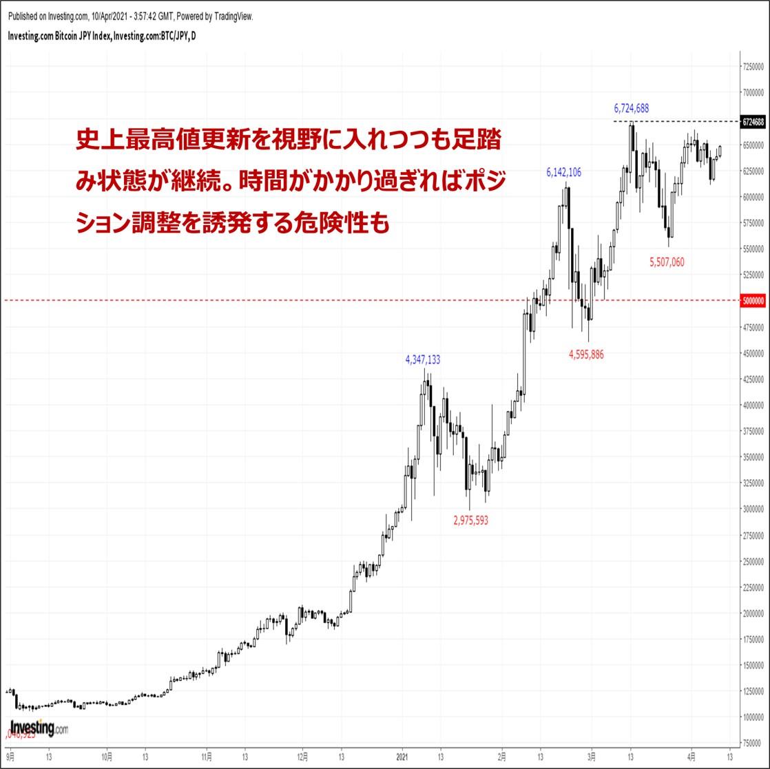 ビットコインの価格分析:『高値圏で一進一退。上値トライ成功か失敗か来週はまさに正念場』(4/10)