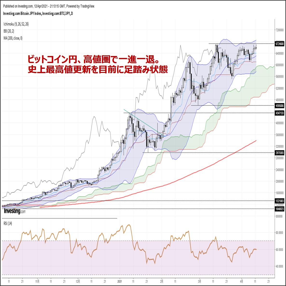 ビットコイン円、高値圏で一進一退。史上最高値更新を目前に足踏み状態(4/13朝)