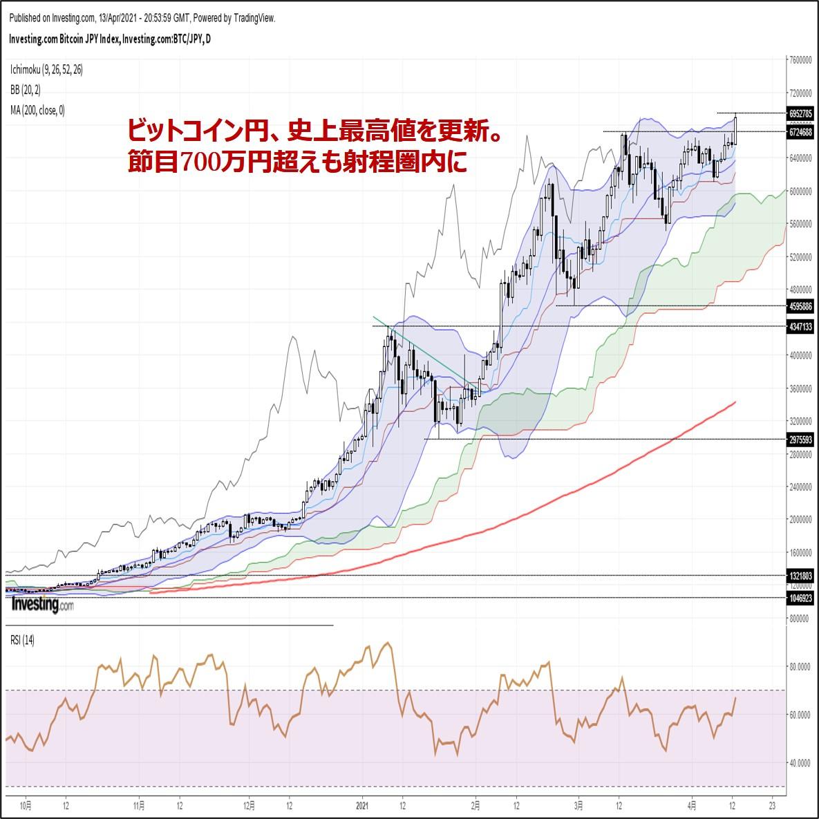 ビットコイン円、史上最高値を更新。節目700万円超えも射程圏内に(4/14朝)