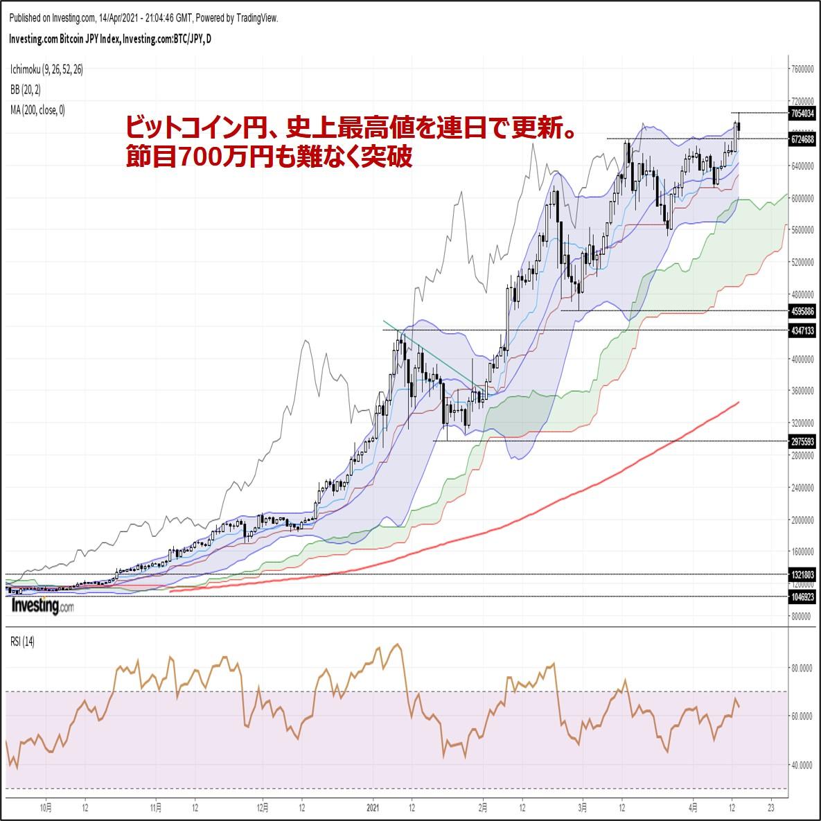 ビットコイン円、史上最高値を連日で更新。節目700万円も難なく突破(4/15朝)