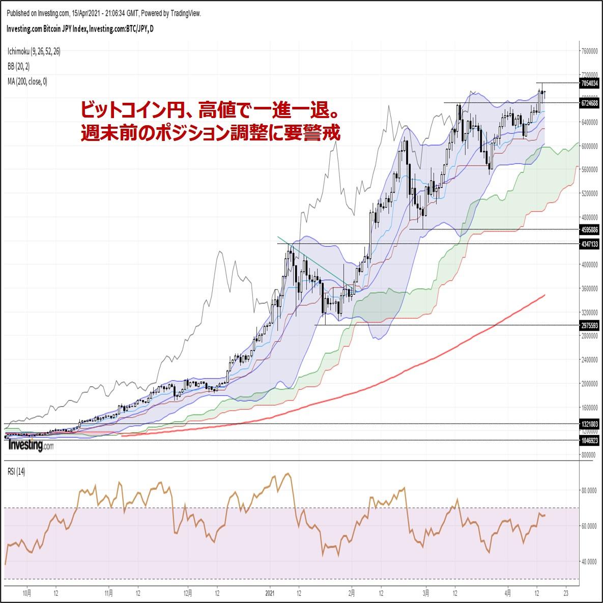 ビットコイン円、高値で一進一退。週末前のポジション調整に要警戒(4/16朝)