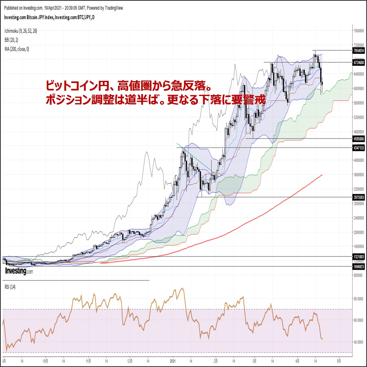 ビットコイン円、高値圏から急反落。ポジション調整は道半ば(4/20朝)