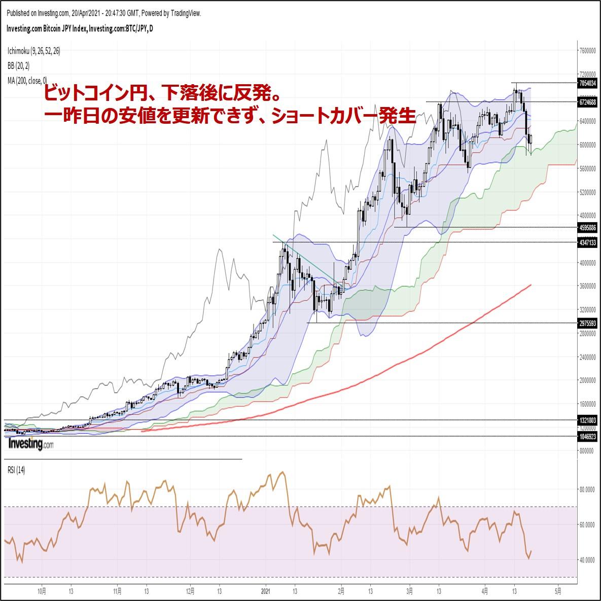 ビットコイン円、下落後に反発。一昨日の安値を更新できず、ショートカバー発生(4/21朝)