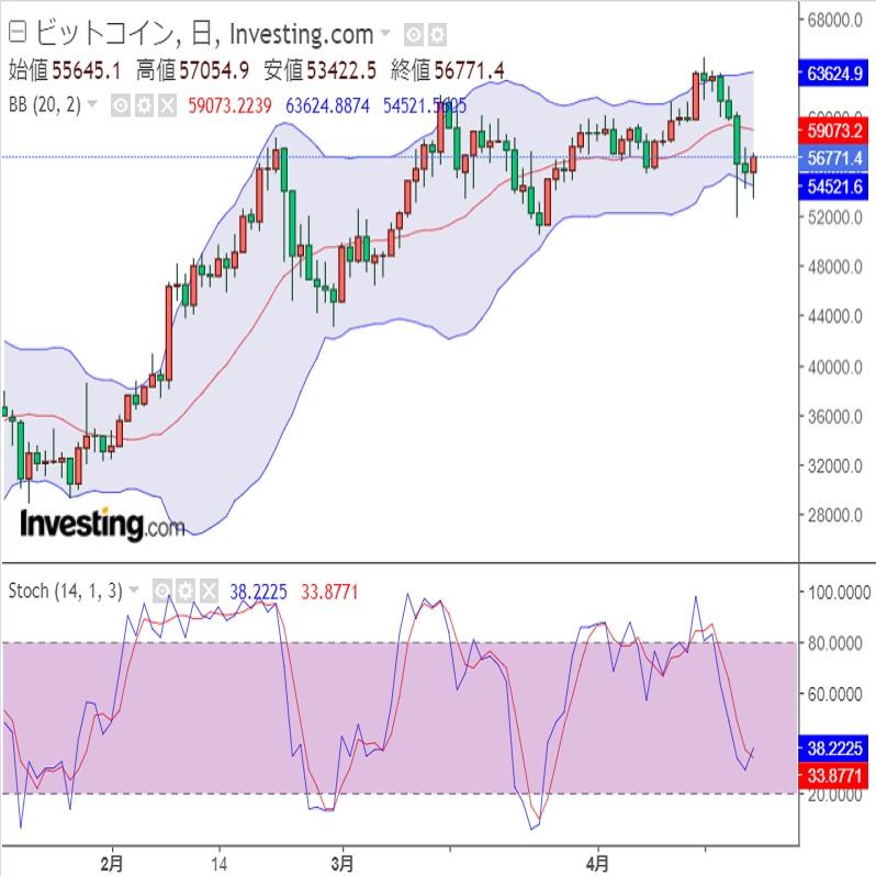 仮想通貨(暗号資産)への資金流入(21/4/21)