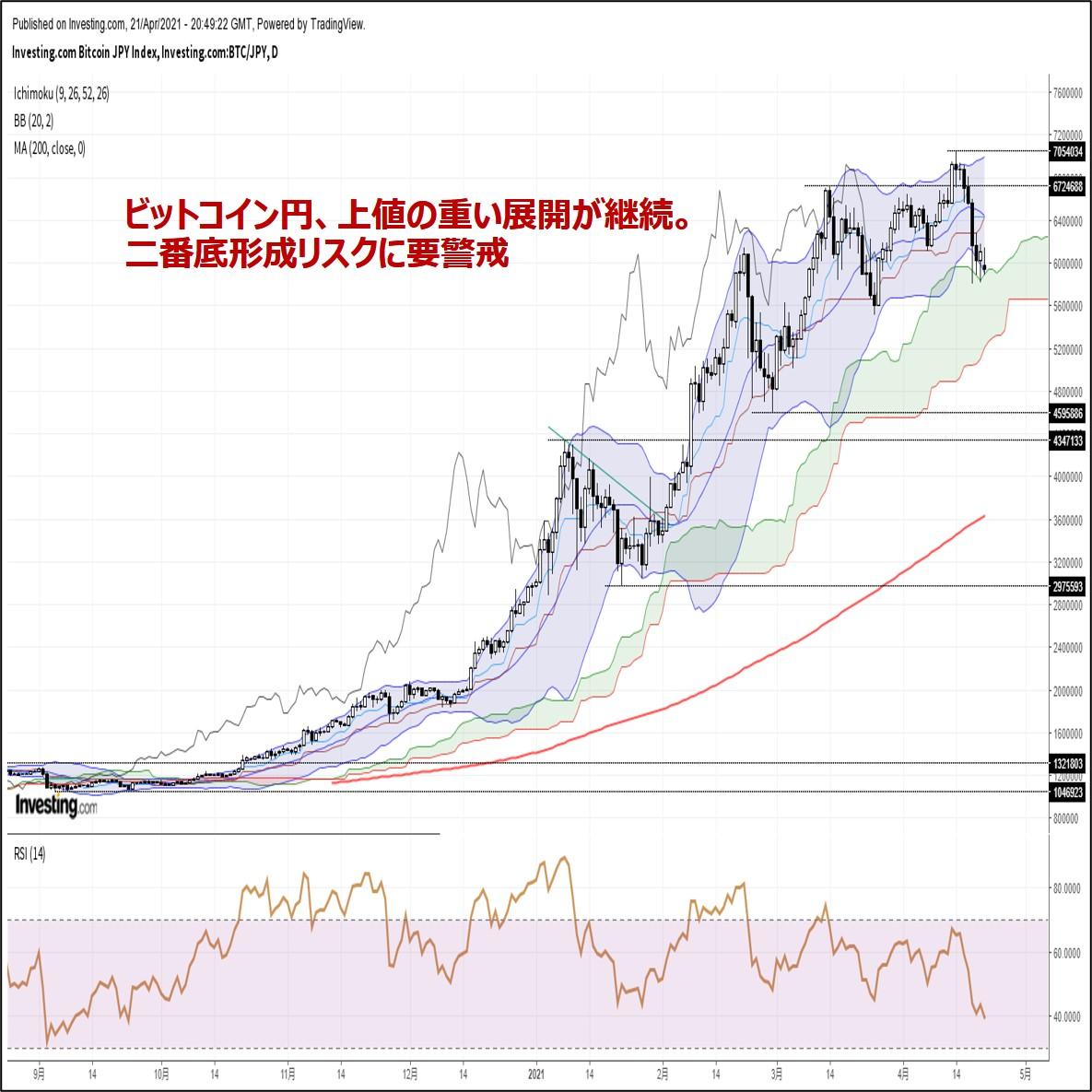 ビットコイン円、上値の重い展開が継続。二番底形成リスクに要警戒(4/22朝)