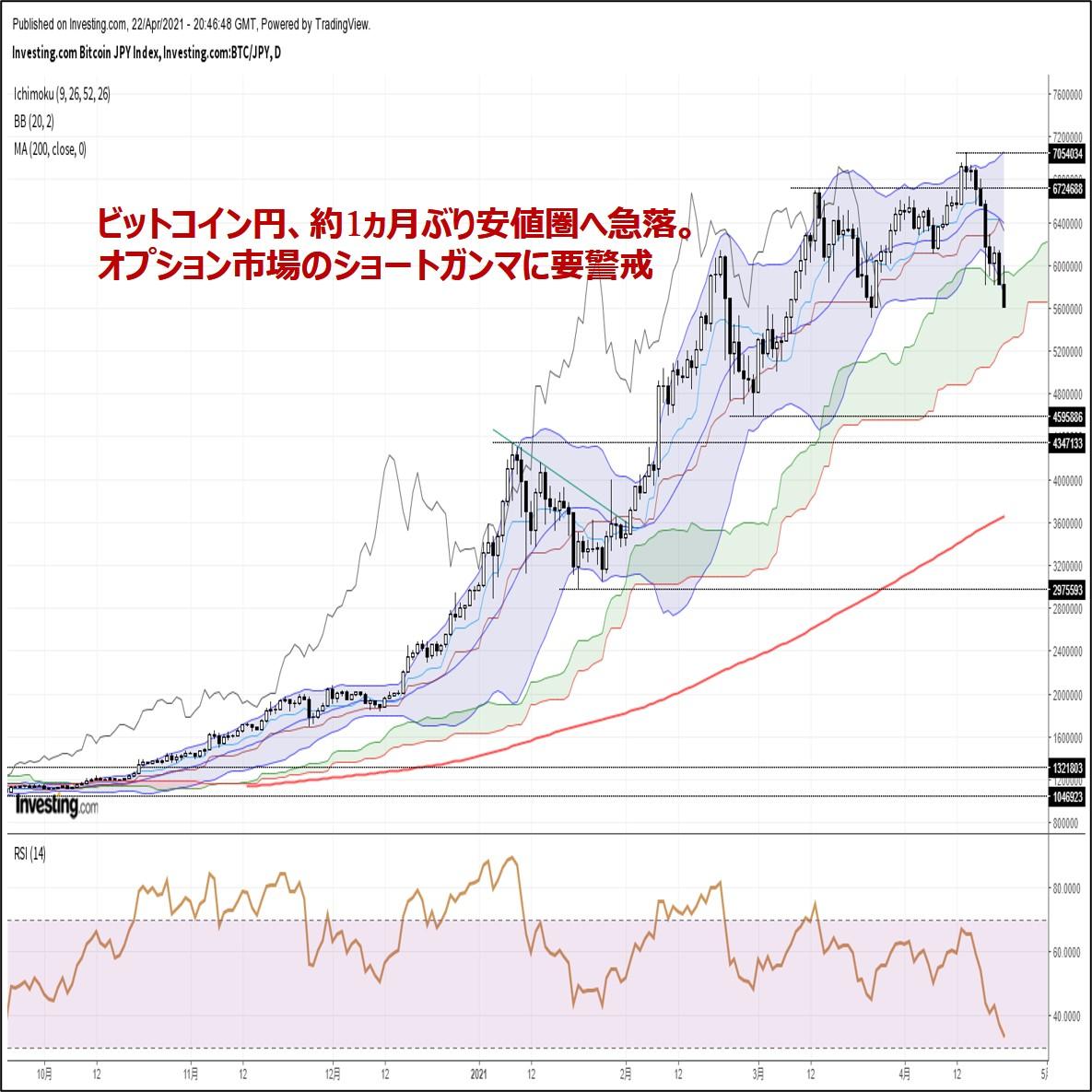 ビットコイン円、約1ヵ月ぶり安値圏へ急落。オプション市場のショートガンマに要警戒(4/23朝)