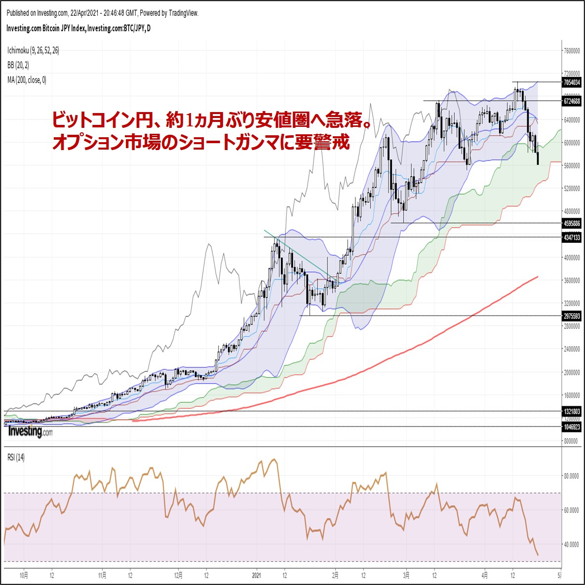 ビットコイン円、約1ヵ月ぶり安値圏へ急落。オプション市場のショートガンマに要警戒