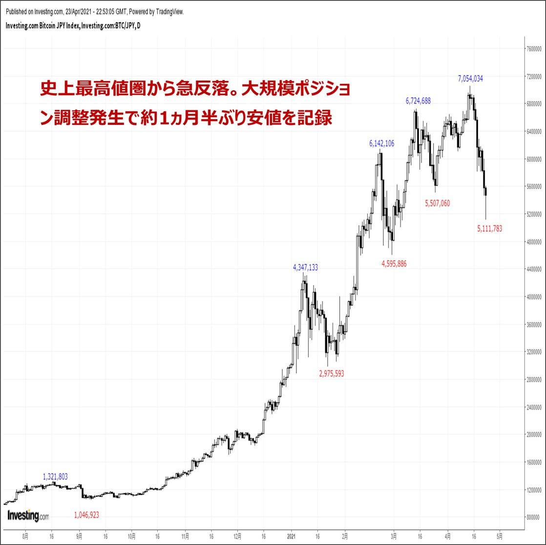 ビットコインの価格分析:『大規模ポジション調整発生で約1ヶ月半ぶり安値圏へ』(4/24)