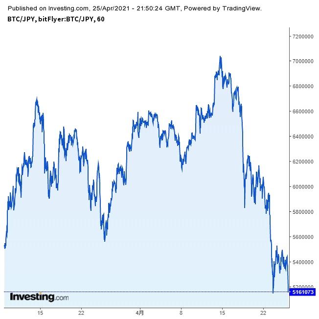 暗号資産急落、カナダ中銀のテーパリング決定でジャブついたマネーに変化(21/4/26)