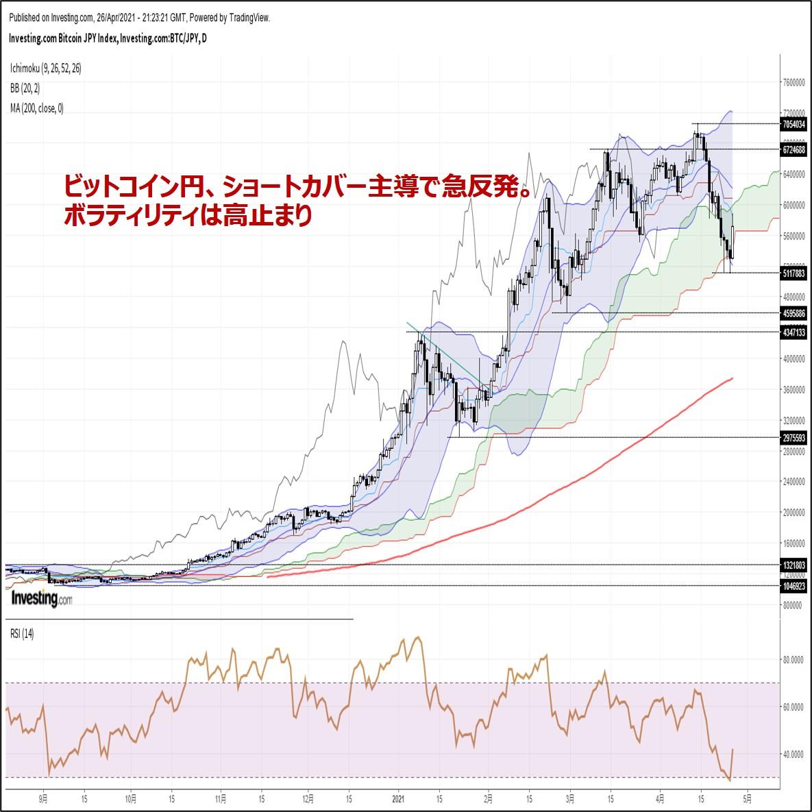 ビットコイン円、ショートカバー主導で急反発。ボラティリティは高止まり(4/27朝)