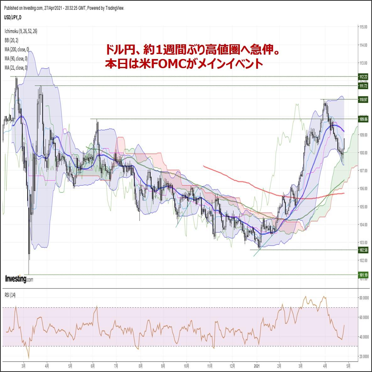 ビットコイン円、約1週間ぶり高値圏へ反発。一巡後の反落リスクに警戒(4/28朝)
