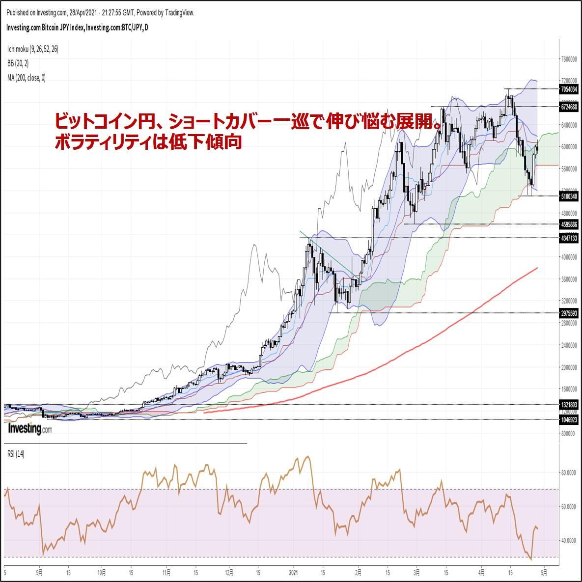 ビットコイン円、ショートカバー一巡で伸び悩む展開。下落リスクに要警戒(4/29朝)