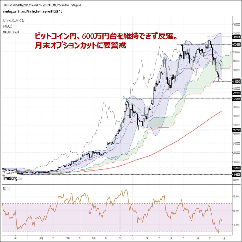 ビットコイン円、600万円台を維持できず反落。月末オプションカットに要警戒(4/30朝)